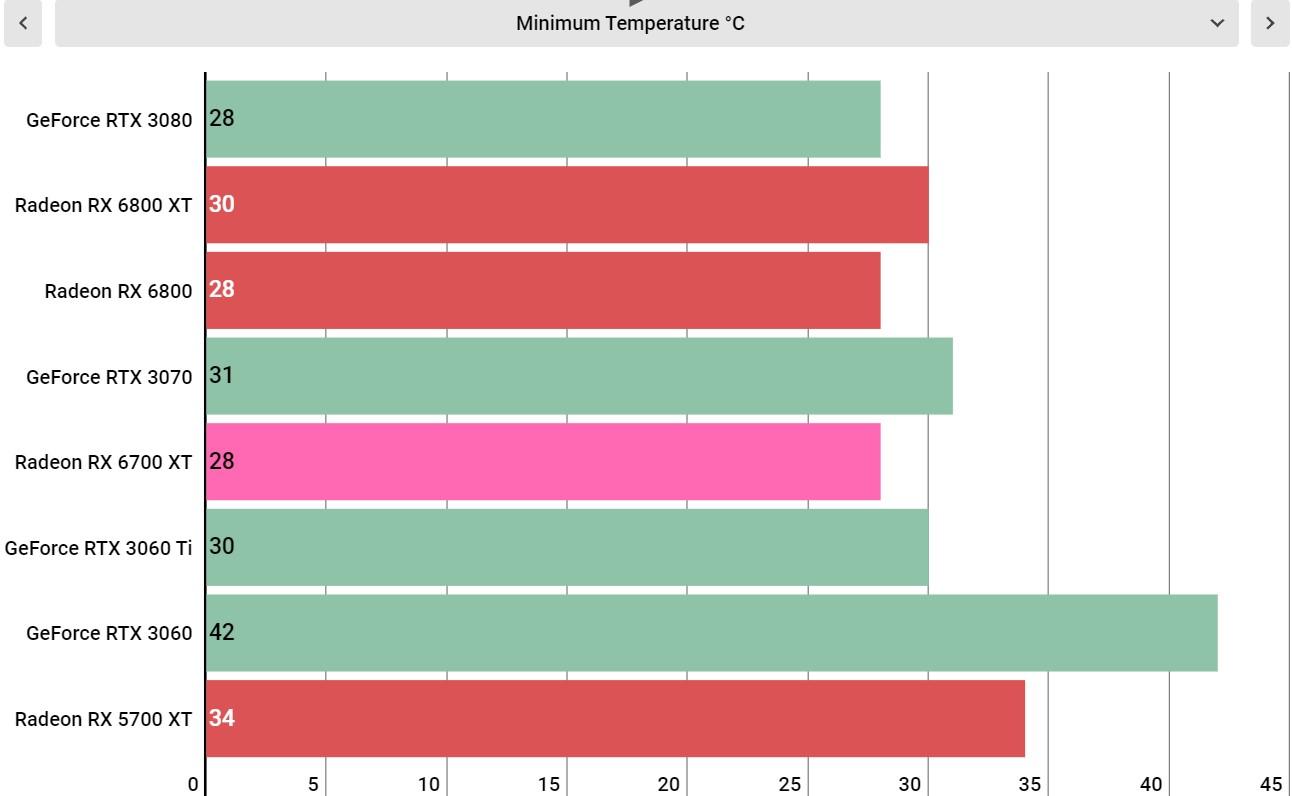 AMD Radeon RX 6700 XT performance