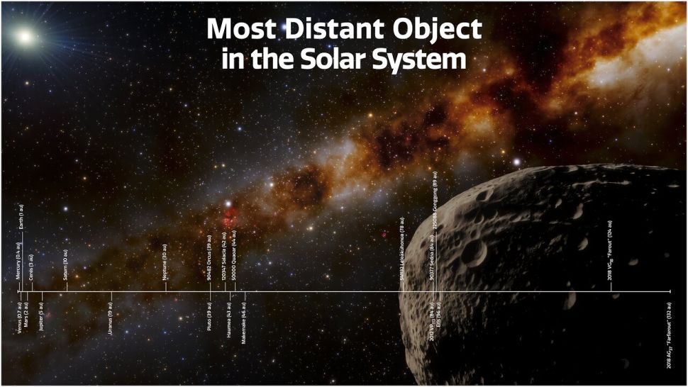 Farfarout' is officially the most distant object in our solar system
