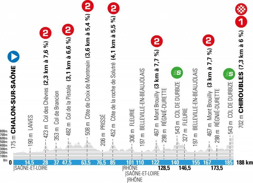 Paris Nice 2021 stage 4 profile
