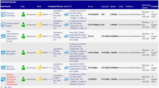 تصویر دیاگرام پلتفرم سرور Intel Whitley به پشتیبانی از PCIe 4.0 اشاره میکند