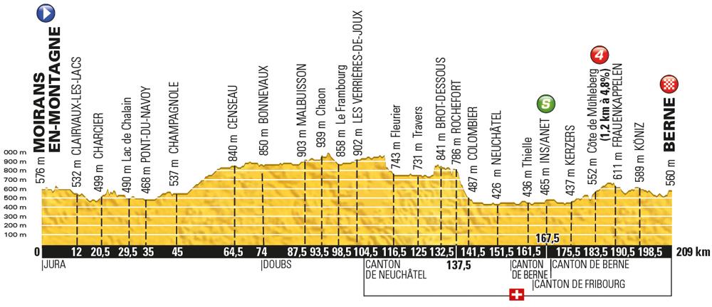 Tour de France 2016, stage 16 - Monday July 18, Moirans-en-Montagne to Bern (Switzerland), 206km