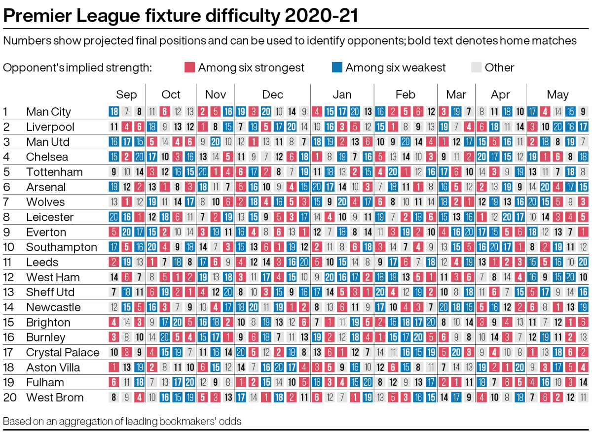Revealed Which Teams Have The Easiest And Hardest Starts To The 2020 21 Premier League Season Fourfourtwo