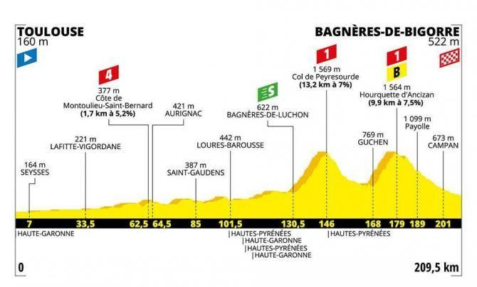 Tour de France 2019 : Stage 12 As It Happened | Cyclingnews