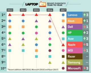 What the Hell Happened to Apple Laptops?