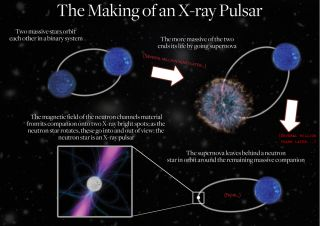 Creation of an X-ray Pulsar Diagram