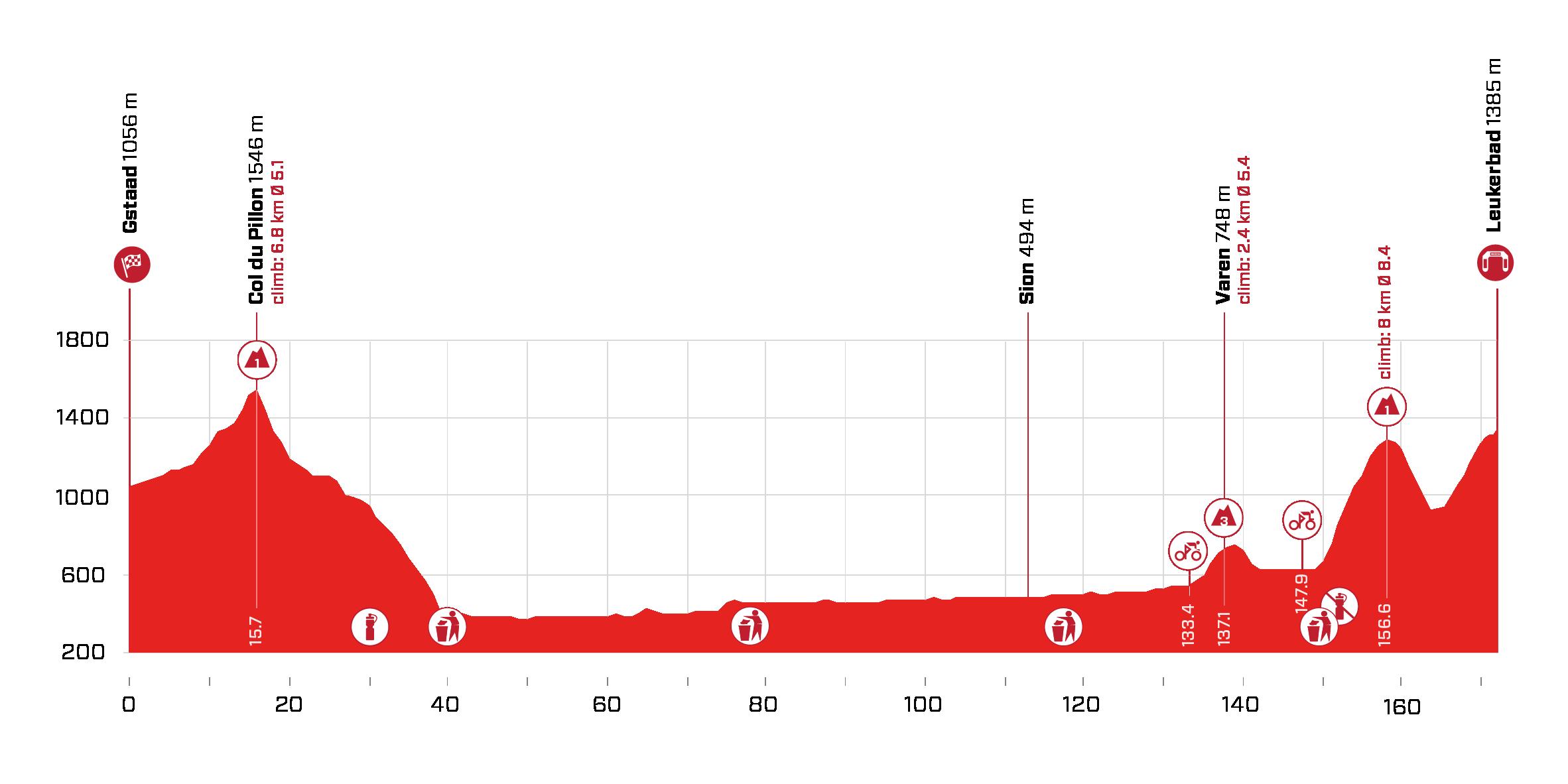 Tour de Suisse stage 5