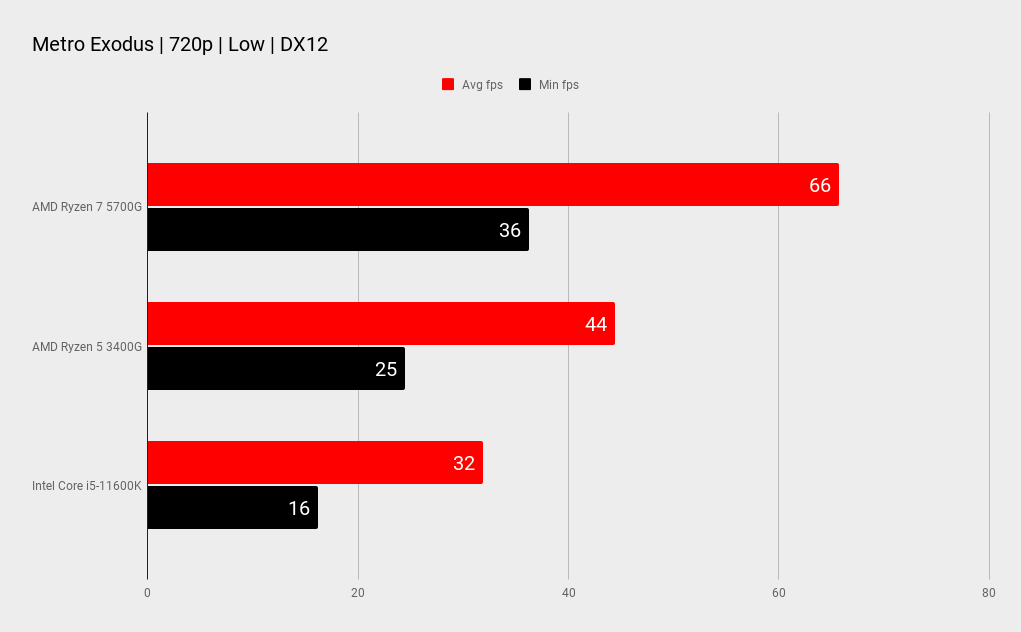 AMD Ryzen 7 5700G benchmarks