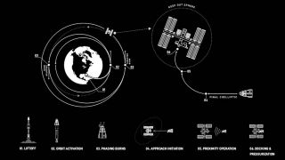 This SpaceX diagram shows the many steps it takes to get Crew Dragon to the International Space Station on the Demo-2 mission.