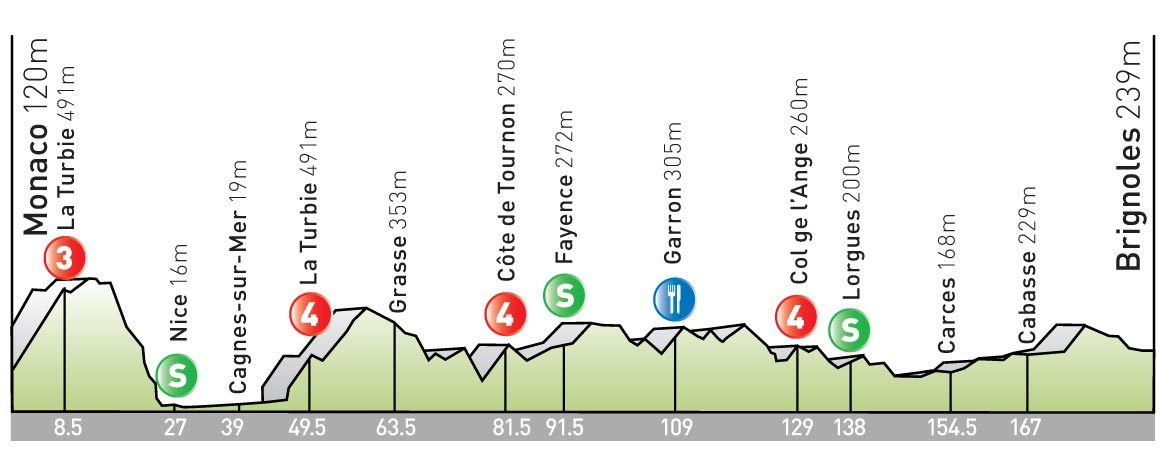 stage 2 Tour de France 2009 profile