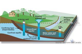 aquifer, groundwater, underground water