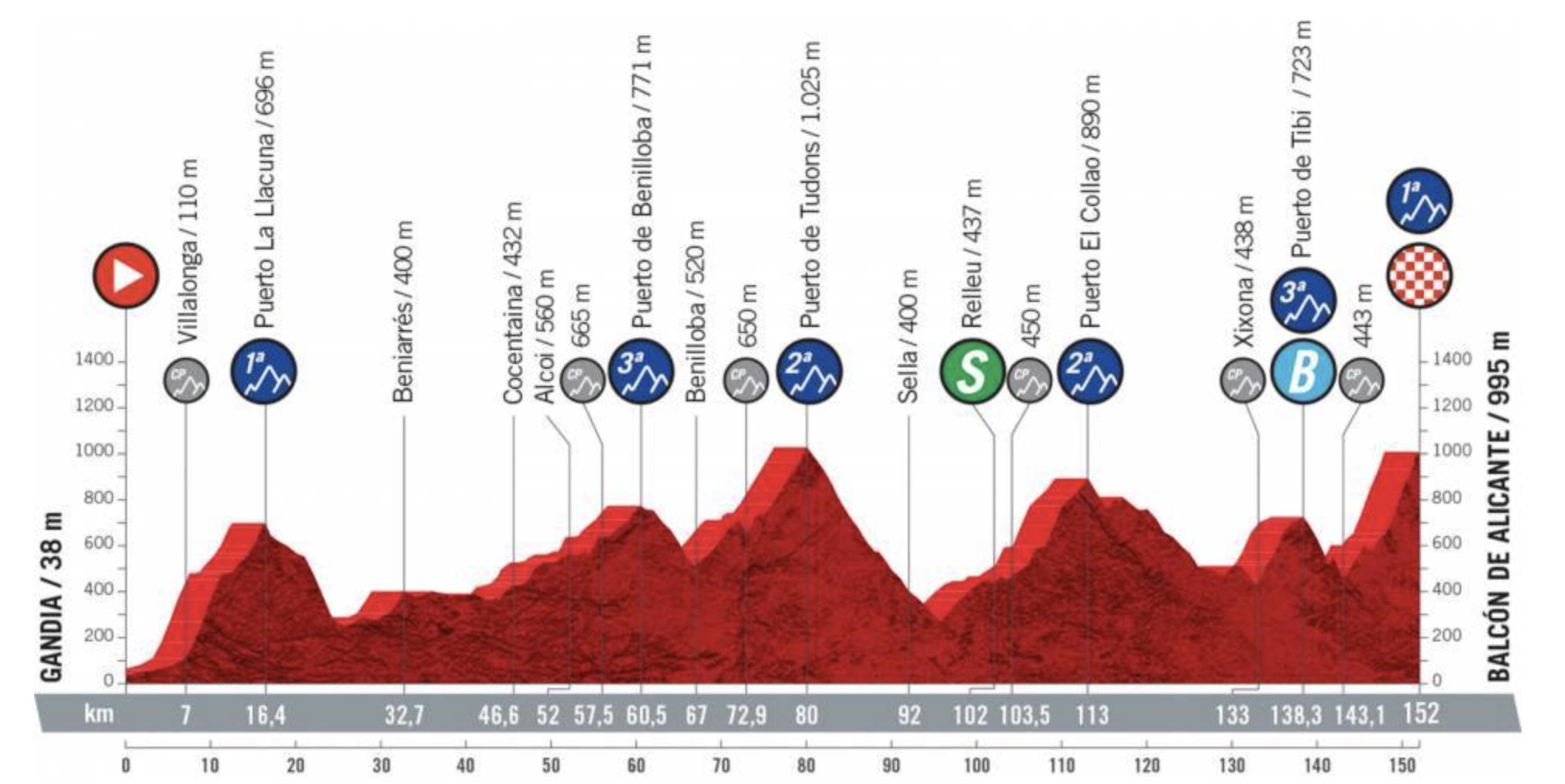 Vuelta a Espana 2021 - Stage 7