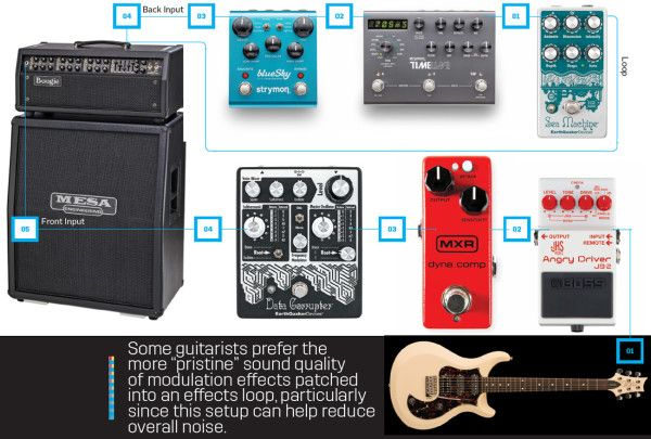 Guitar pedal order: how to arrange your pedalboard   Guitarworld