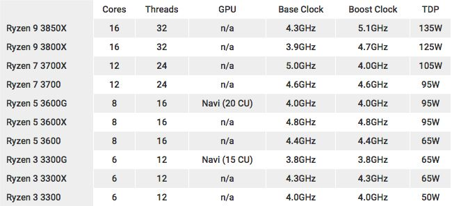 AMD Ryzen 3rd Generation specs and prices spill out after a