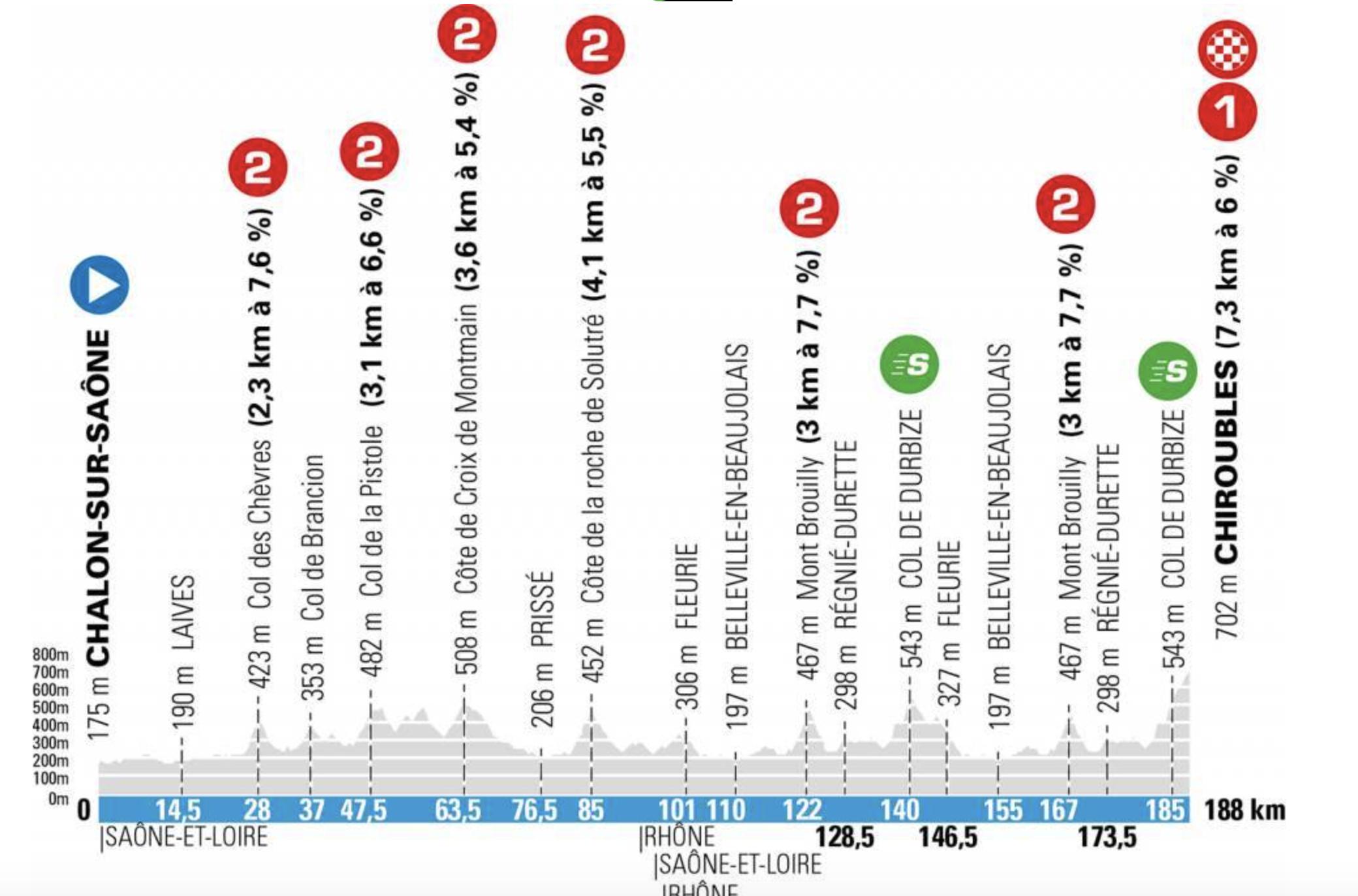 Paris-Nice stage 4
