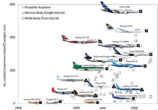 evolution of airplanes