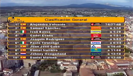 Vuleta a Espana 2009, stage 17 results before