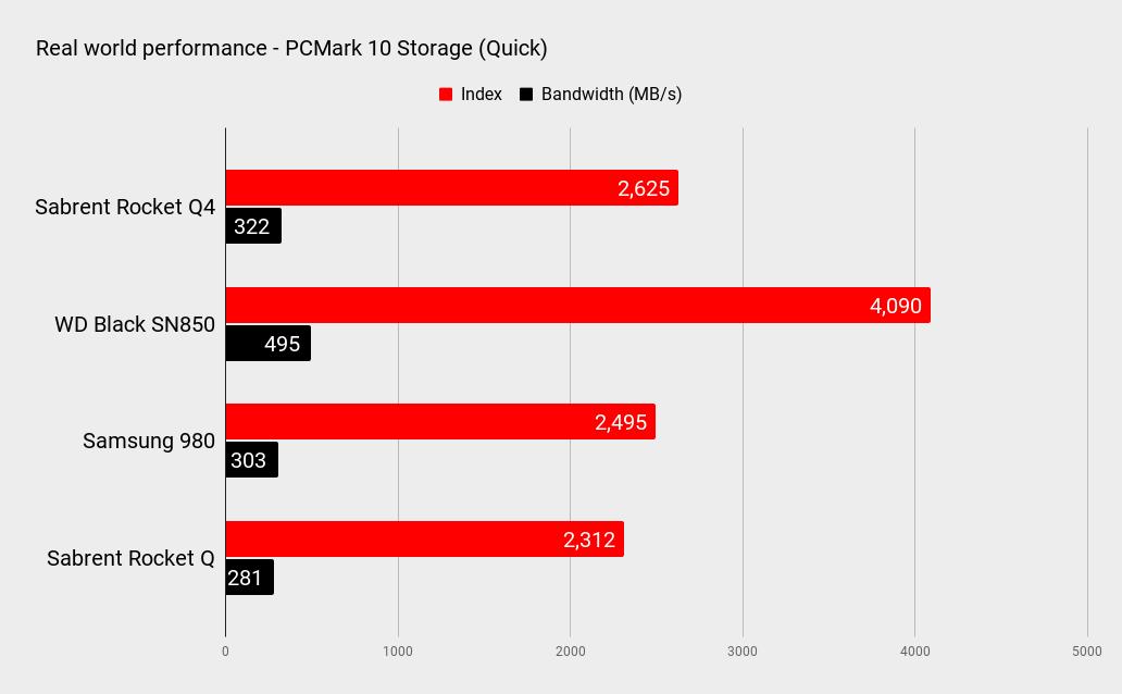 Sabrent Rocket Q4 4TB benchmarks