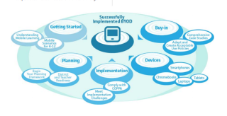 #BYOD Toolkit Provides Resources Necessary for Success