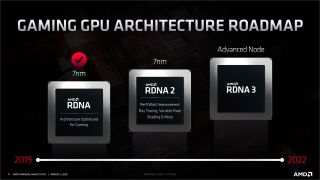 AMD RDNA 2 and Navi 2x slides