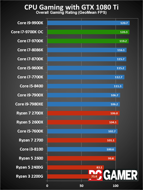 1440p 144Hz monitor worth it for a RTX 2070? : nvidia