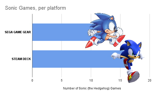 Sonic the hedgehog graph comparison of games between platforms