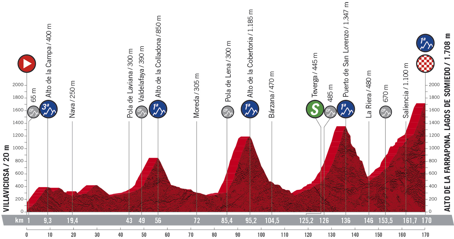 Vuelta A España Stage 11 Live Coverage Cyclingnews