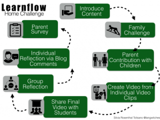 Extending Learning- Involving Parents
