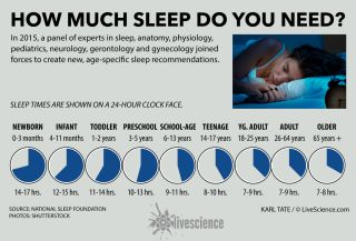 Chart shows sleep requirements for different age groups.