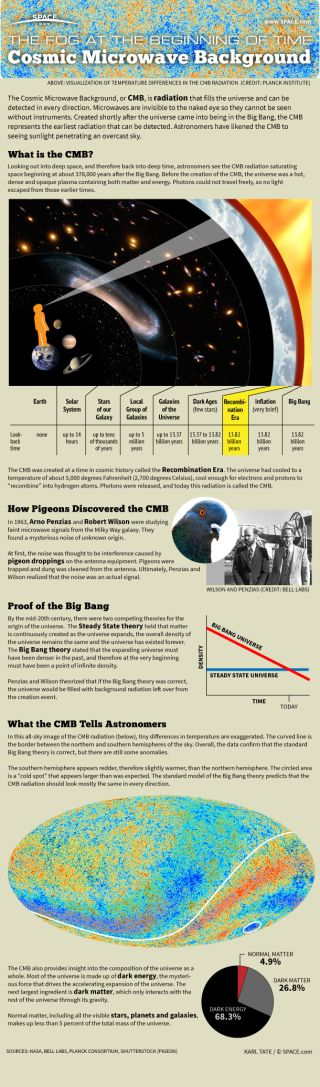 Infographic: how cosmic microwave background radiation reveals the universe's secrets