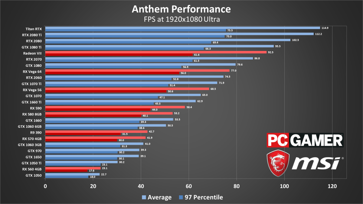 Anthem Performance Settings And System Requirements Pc Gamer
