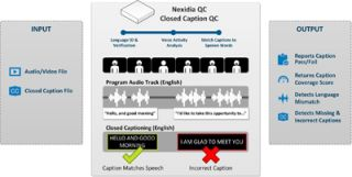Nexidia Introduces Nexidia QC for Captions and Language Verification