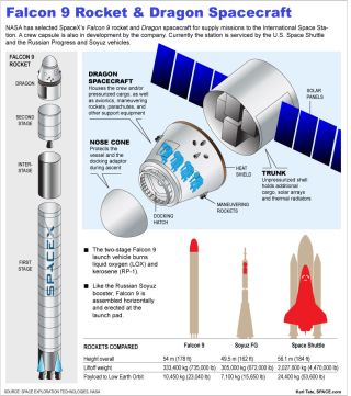 Comparing Falcon 9 rocket & Dragon spacecraft to the Space Shuttle & the Soyuz rocket from Russia.