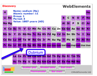 What has changed in the periodic table, the environment and education in the past 40 years since I last took chemistry?