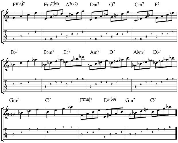 Jazz Guitar Corner: The Importance of the Bird Blues Chord Progression | Guitarworld