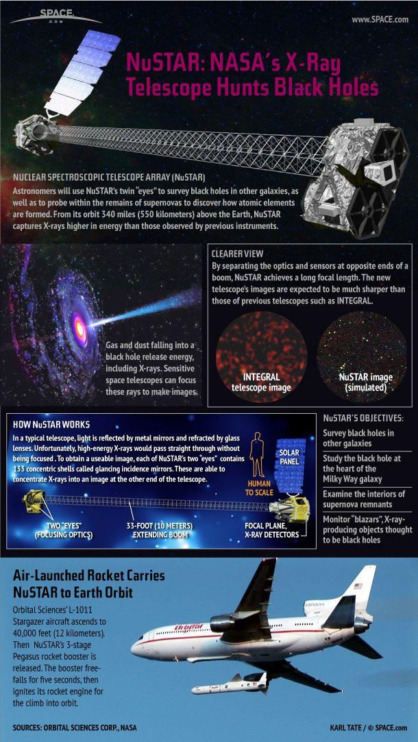 How Nasa S Nustar Spacecraft Hunts Black Holes