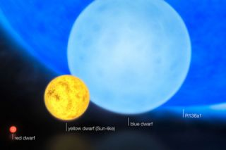 Low Mass and High Mass Stars