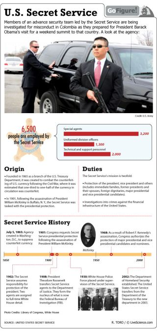 Duties of the Secret Service include protecting the president and investigating financial crimes.