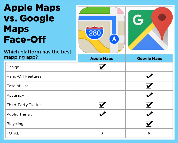 iOS 10 Maps vs  Google Maps: Which Guides The Best? | Tom's