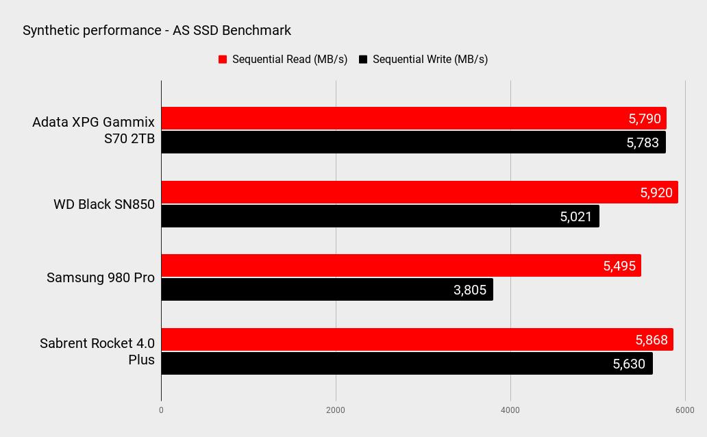 Adata XPG Gammix S70 2TB performance