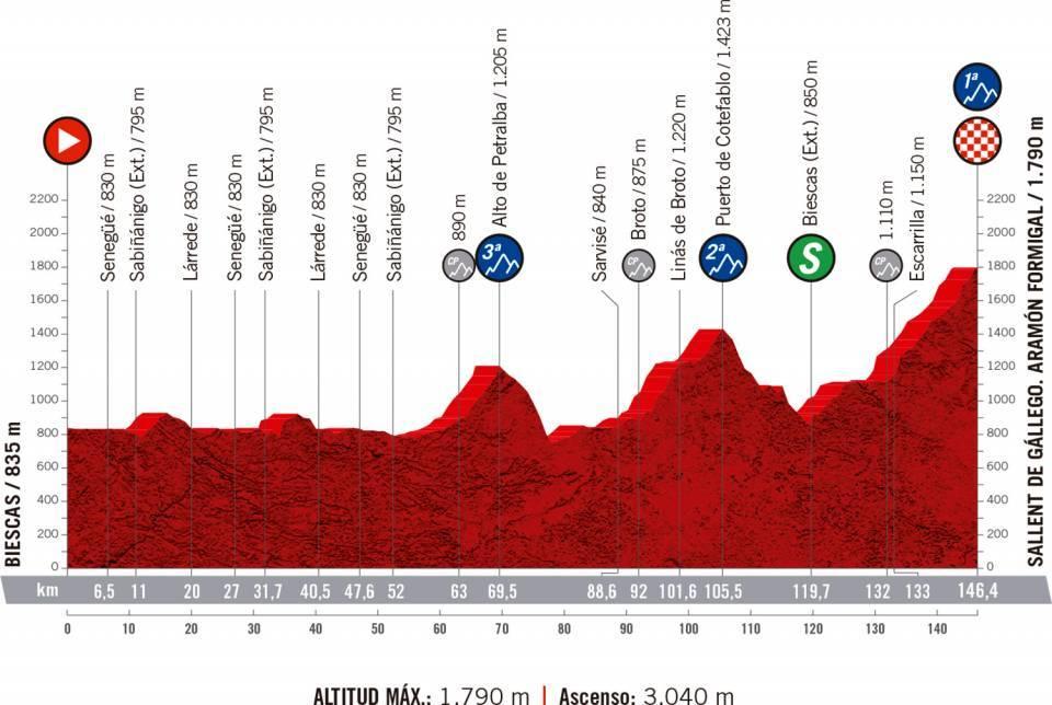 Vuelta a Espana stage 6 profile