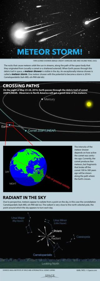 A rare meteor storm, or especially intense meteor shower, could happen if a particular comet was active hundreds of years ago.