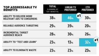 Addressable Advertising WarnerMedia