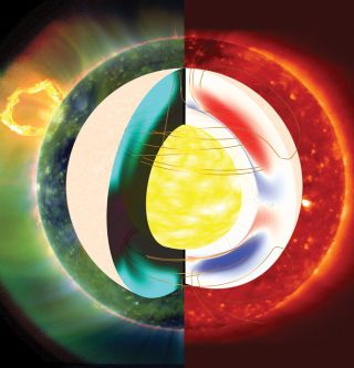 This collage shows magnetic fields in the interior of the sun simulated using a solar dynamo model (center) and the observed solar corona at two different phases of solar activity: A quiescent phase during the recent, unusually long minimum in solar activ