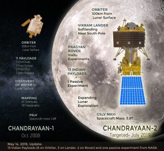 India plans to launch its second moon mission, Chandrayaan-2, in July 2019.