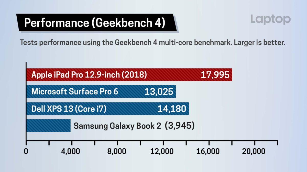 New iPad Pro Benchmarked: This Blows Away Windows PCs
