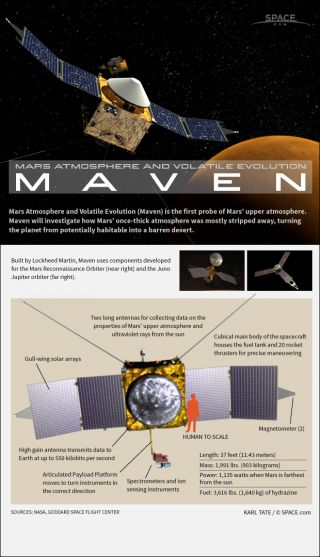 Infographic: How the Maven Mars Orbiter probe works.