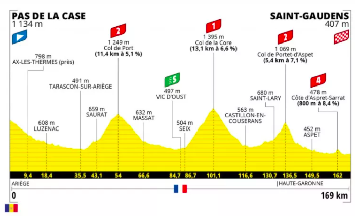 Profile from stage 16 of the Tour de France