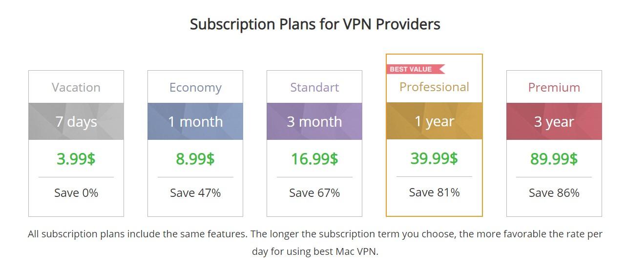 VPN Client for Mac