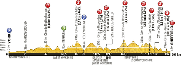 Tour De France 2014 Stage Two Schedule Cycling Weekly