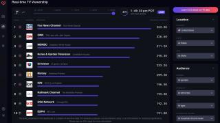 Samba TV Real-time TV Viewership Dashboard